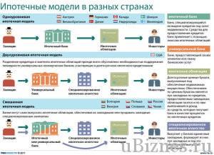 Модели ипотек в разных странах