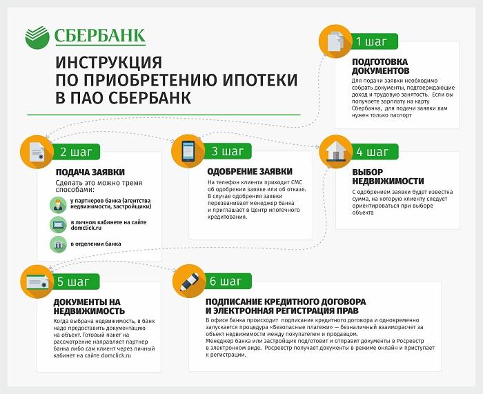 Схема оформления ипотеки в Сбербанке